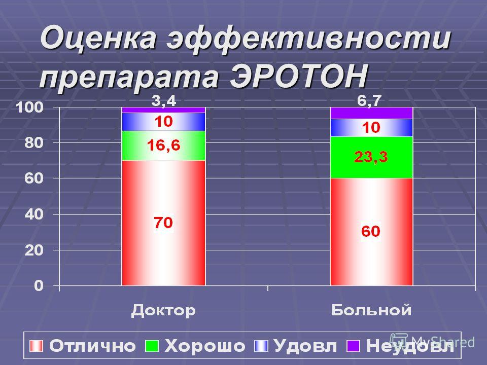 Оценка эффективности препарата ЭРОТОН