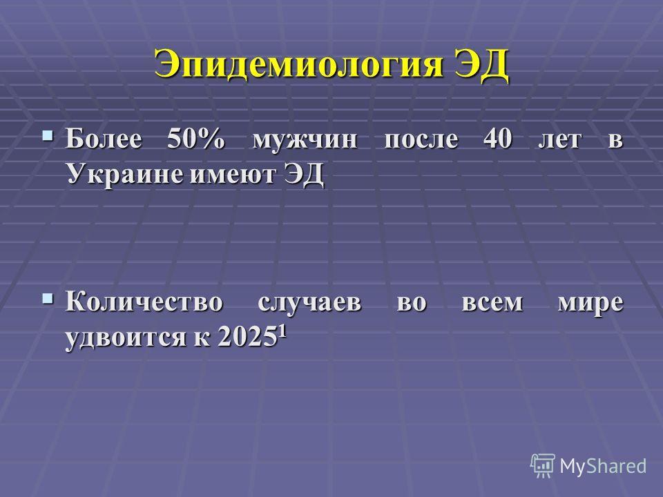 Эпидемиология ЭД Более 50% мужчин после 40 лет в Украине имеют ЭД Более 50% мужчин после 40 лет в Украине имеют ЭД Количество случаев во всем мире удвоится к 2025 1 Количество случаев во всем мире удвоится к 2025 1