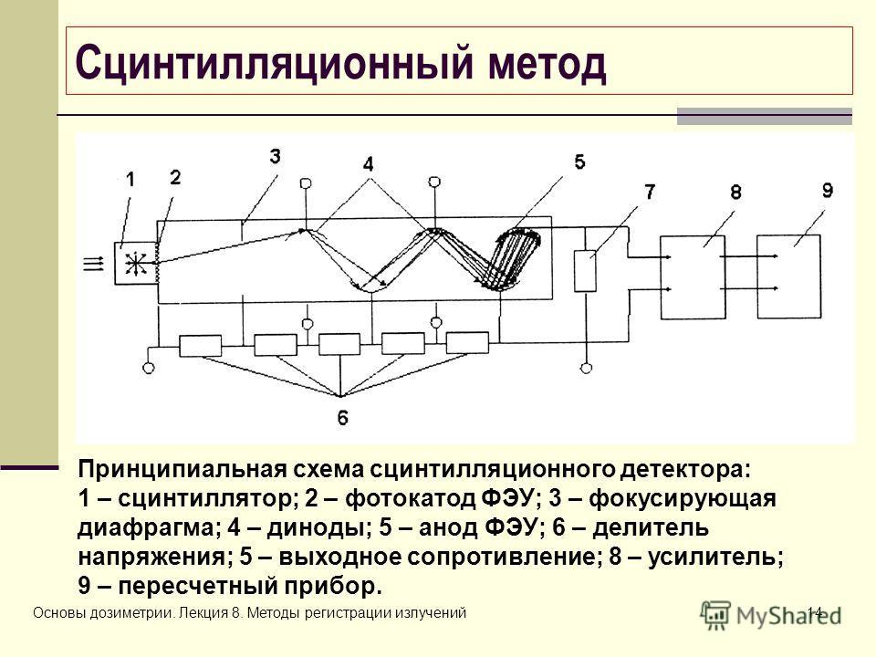 метод Принципиальная схема