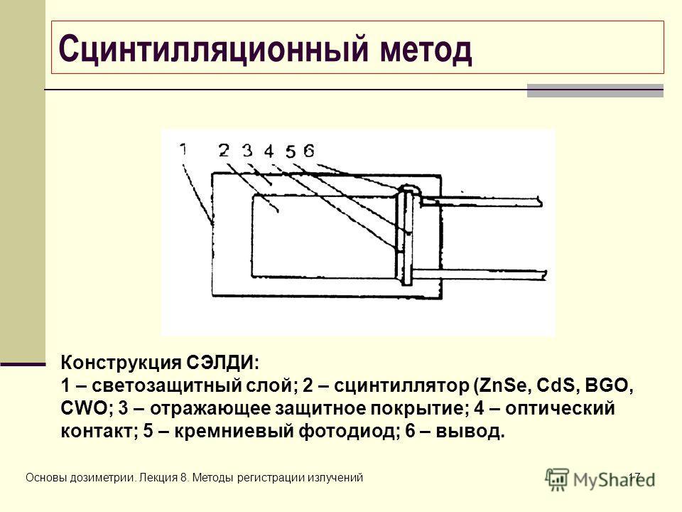 Основы дозиметрии. Лекция 8. Методы регистрации излучений17 Сцинтилляционный метод Конструкция СЭЛДИ: 1 – светозащитный слой; 2 – сцинтиллятор (ZnSe, CdS, BGO, CWO; 3 – отражающее защитное покрытие; 4 – оптический контакт; 5 – кремниевый фотодиод; 6