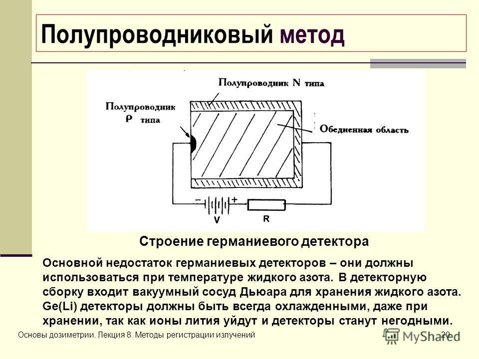 Основы дозиметрии. Лекция 8. Методы регистрации излучений20 Полупроводниковый метод Строение германиевого детектора Основной недостаток германиевых детекторов – они должны использоваться при температуре жидкого азота. В детекторную сборку входит ваку