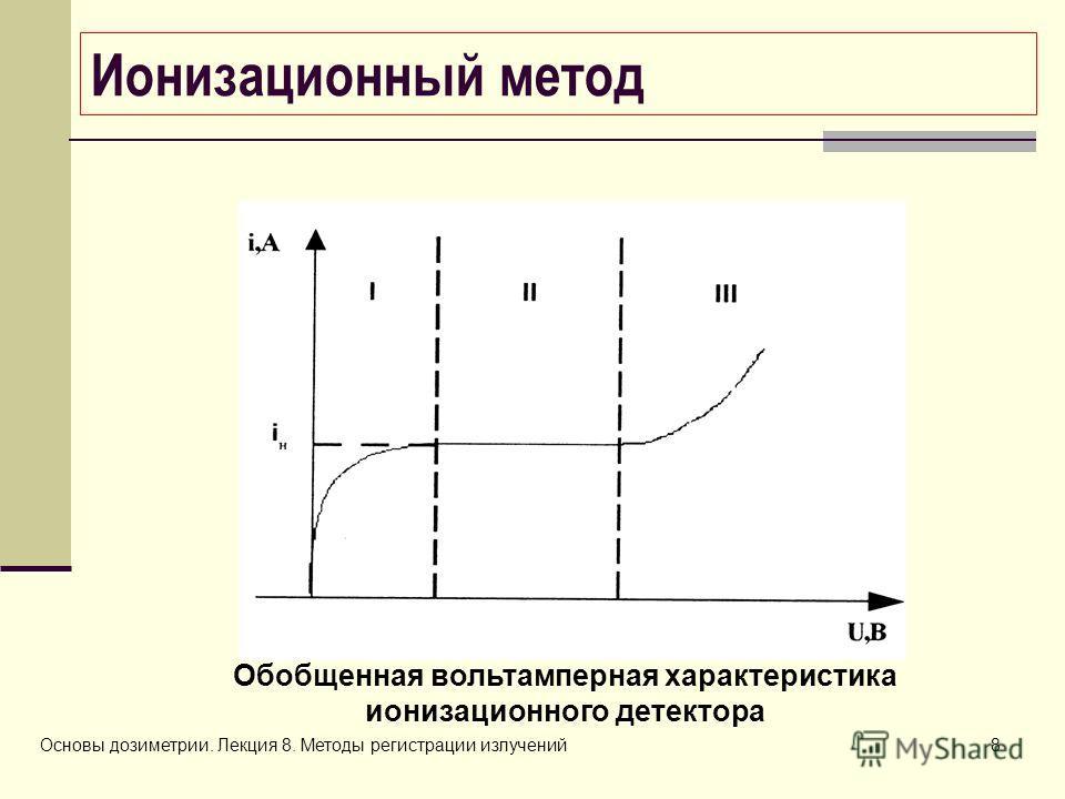 Основы дозиметрии. Лекция 8. Методы регистрации излучений8 Ионизационный метод Обобщенная вольтамперная характеристика ионизационного детектора