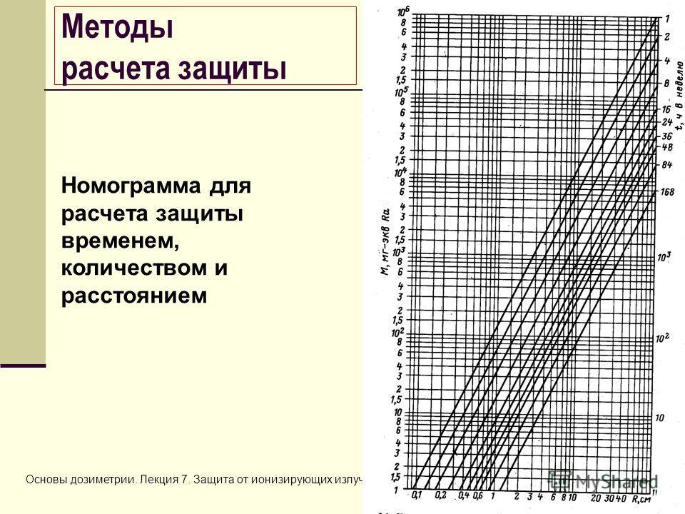 Основы дозиметрии. Лекция 7. Защита от ионизирующих излучений15 Номограмма для расчета защиты временем, количеством и расстоянием Методы расчета защиты