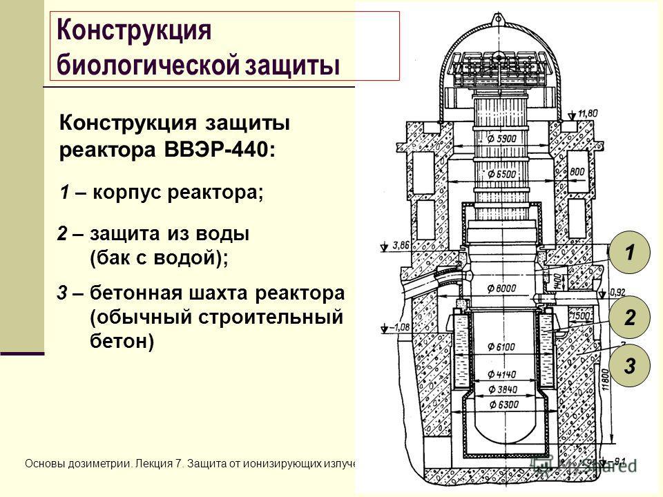 Основы дозиметрии. Лекция 7. Защита от ионизирующих излучений2 Конструкция защиты реактора ВВЭР-440: 1 2 3 Конструкция биологической защиты 1 – корпус реактора; 2 – защита из воды (бак с водой); 3 – бетонная шахта реактора (обычный строительный бетон