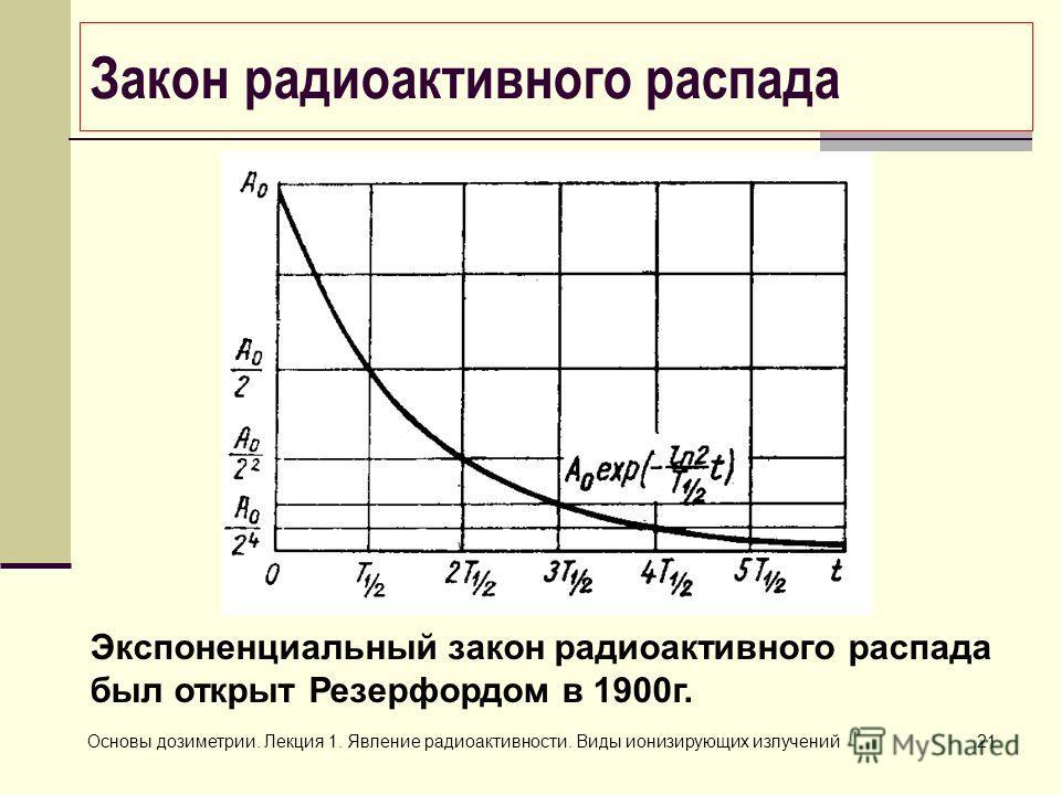 Основы дозиметрии. Лекция 1. Явление радиоактивности. Виды ионизирующих излучений21 Экспоненциальный закон радиоактивного распада был открыт Резерфордом в 1900г. Закон радиоактивного распада