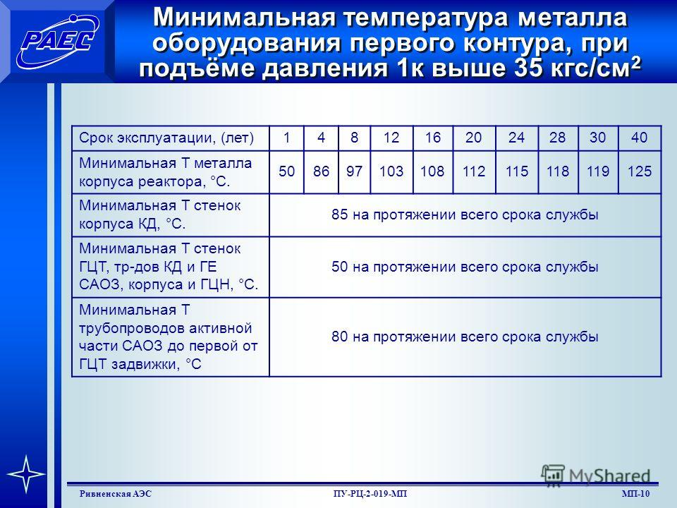 МП-8Ривненская АЭСПУ-РЦ-2-019-МП Определение температуры гидро (пневмо) испытаний 5.3.1.Гидравлические (пневматические) испытания оборудования и трубопроводов должны проводиться при температуре испытательной среды, при которой температура металла исп