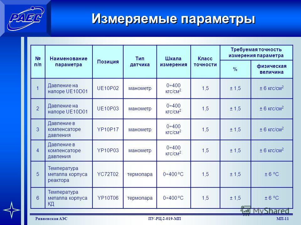 МП-9Ривненская АЭСПУ-РЦ-2-019-МП Определение температуры гидро (пневмо) испытаний 5.3.4.Допускаемая температура металла при гидравлических испытаниях оборудования и трубопроводов в составе системы (контура) после монтажа принимается максимальной из в