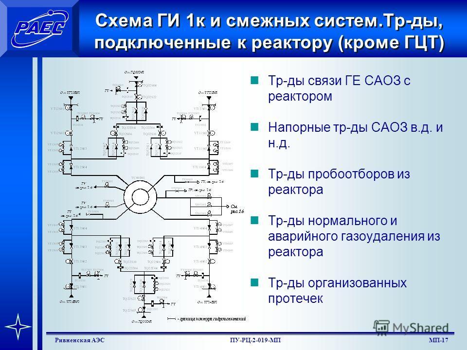 МП-15Ривненская АЭСПУ-РЦ-2-019-МП Оборудование и трубопроводы, испытываемые совместно с 1к 9.Охладитель и доохладитель продувки 1-го контура. 10.Трубопроводы подпитки I контура от подпиточных насосов TK21 23D02 до впрыска в КД, заполнения ГЕ САОЗ, ГЦ