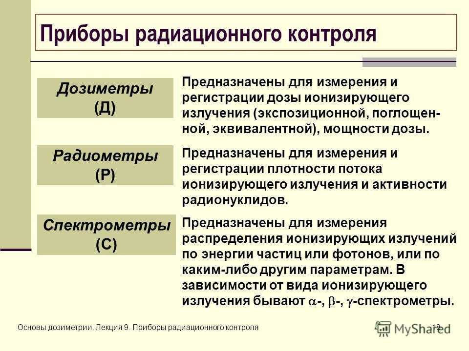 Основы дозиметрии. Лекция 9. Приборы радиационного контроля18 Приборы радиационного контроля Предназначены для измерения и регистрации дозы ионизирующего излучения (экспозиционной, поглощен- ной, эквивалентной), мощности дозы. Дозиметры (Д) Предназна