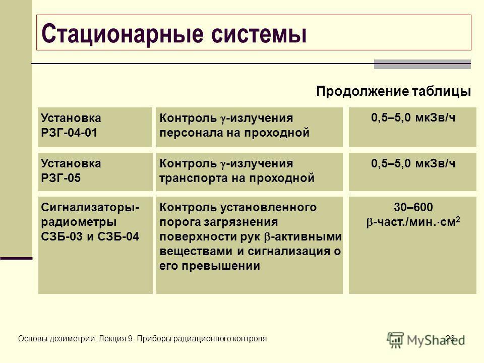 Основы дозиметрии. Лекция 9. Приборы радиационного контроля26 Стационарные системы 0,5–5,0 мкЗв/ч Контроль -излучения персонала на проходной Установка РЗГ-04-01 Продолжение таблицы 0,5–5,0 мкЗв/ч Контроль -излучения транспорта на проходной Установка