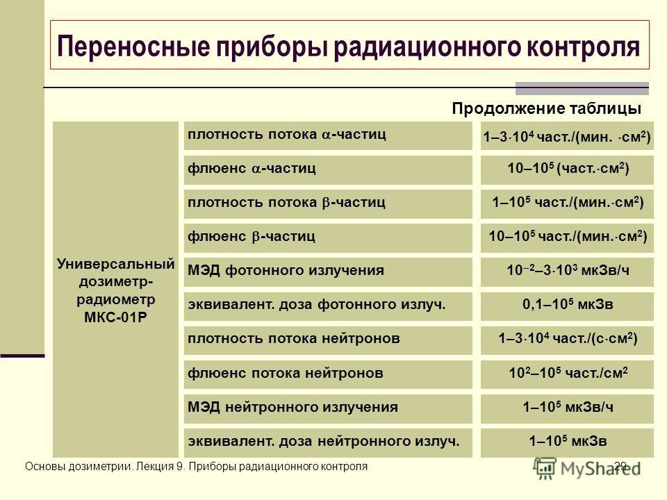 Основы дозиметрии. Лекция 9. Приборы радиационного контроля29 Переносные приборы радиационного контроля 1–3 10 4 част./(мин. см 2 ) плотность потока -частиц Универсальный дозиметр- радиометр МКС-01Р 10–10 5 (част. см 2 )флюенс -частиц 1–10 5 част./(м