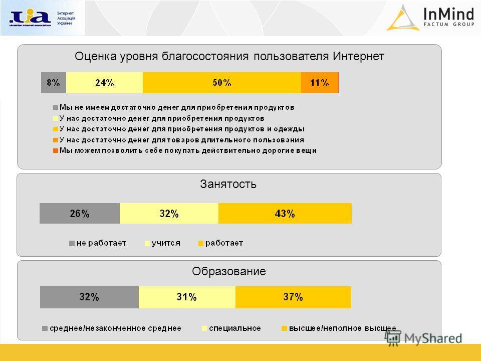 Занятость Оценка уровня благосостояния пользователя Интернет Образование