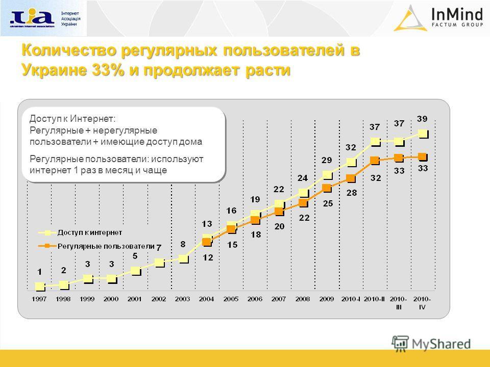 Количество регулярных пользователей в Украине 33% и продолжает расти Доступ к Интернет: Регулярные + нерегулярные пользователи + имеющие доступ дома Регулярные пользователи: используют интернет 1 раз в месяц и чаще Доступ к Интернет: Регулярные + нер