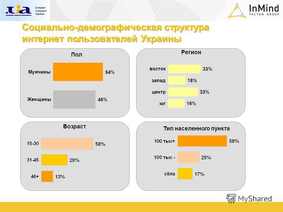 Пол Тип населенного пункта Регион Возраст Социально-демографическая структура интернет пользователей Украины