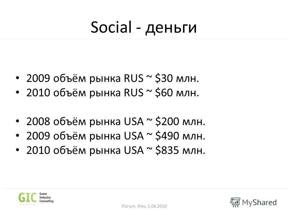 Social - деньги 2009 объём рынка RUS ~ $30 млн. 2010 объём рынка RUS ~ $60 млн. 2008 объём рынка USA ~ $200 млн. 2009 объём рынка USA ~ $490 млн. 2010 объём рынка USA ~ $835 млн. iForum, Kiev, 1.04.2010