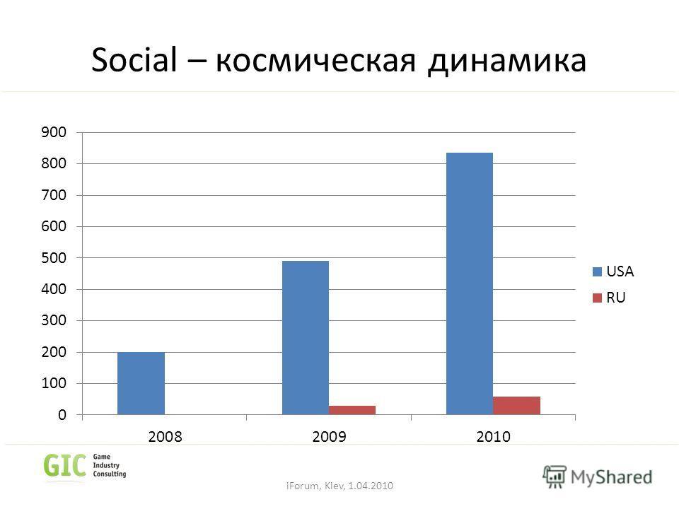 Social – космическая динамика iForum, Kiev, 1.04.2010