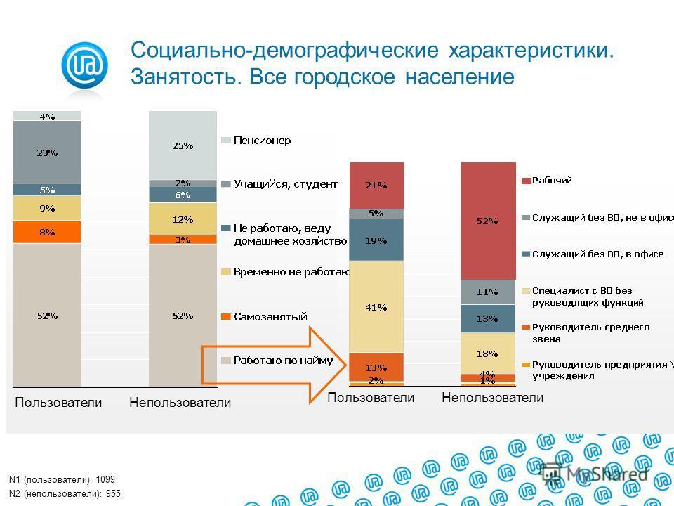 ПользователиНепользователи N1 (пользователи): 1099 N2 (непользователи): 955 ПользователиНепользователи Социально-демографические характеристики. Занятость. Все городское население