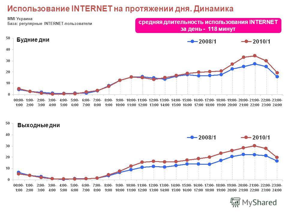 Использование INTERNET на протяжении дня. Динамика MMI Украина База: регулярные INTERNET-пользователи Будние дни Выходные дни средняя длительность использования INTERNET за день - 118 минут