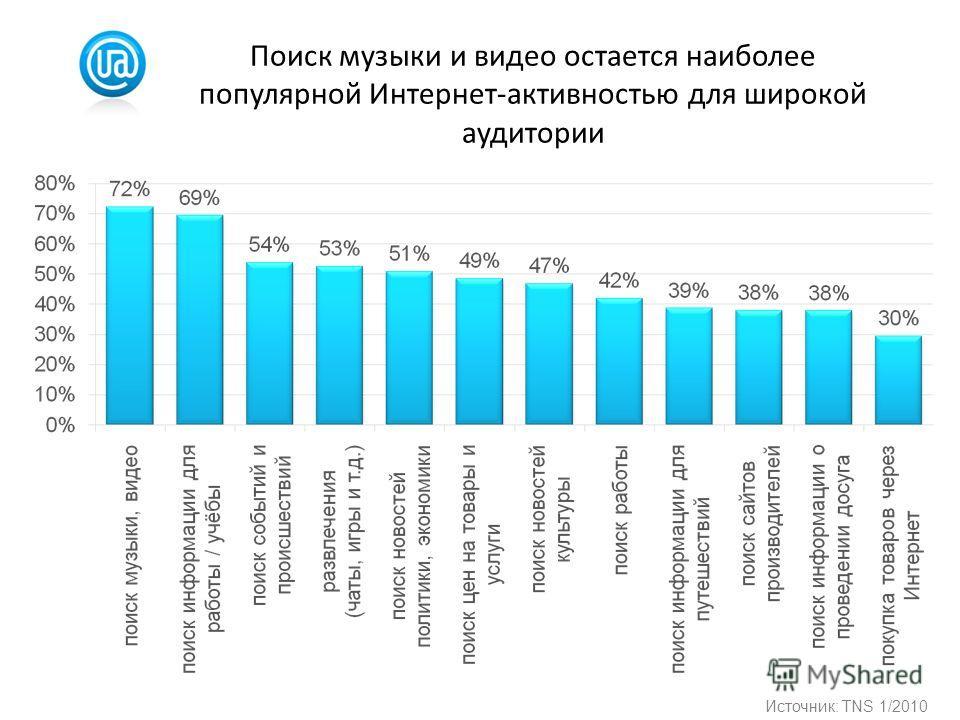 Поиск музыки и видео остается наиболее популярной Интернет-активностью для широкой аудитории Источник: TNS 1/2010