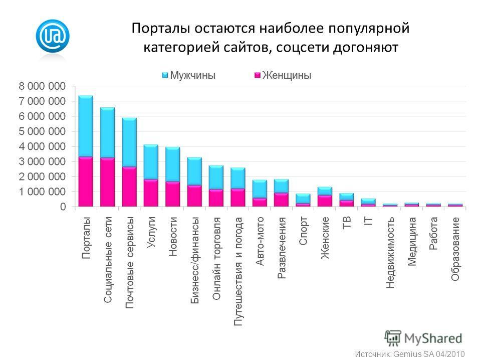 Порталы остаются наиболее популярной категорией сайтов, соцсети догоняют Источник: Gemius SA 04/2010