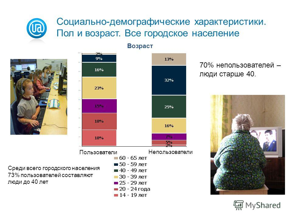 Возраст Пользователи Непользователи Среди всего городского населения 73% пользователей составляют люди до 40 лет Социально-демографические характеристики. Пол и возраст. Все городское население 70% непользователей – люди старше 40.