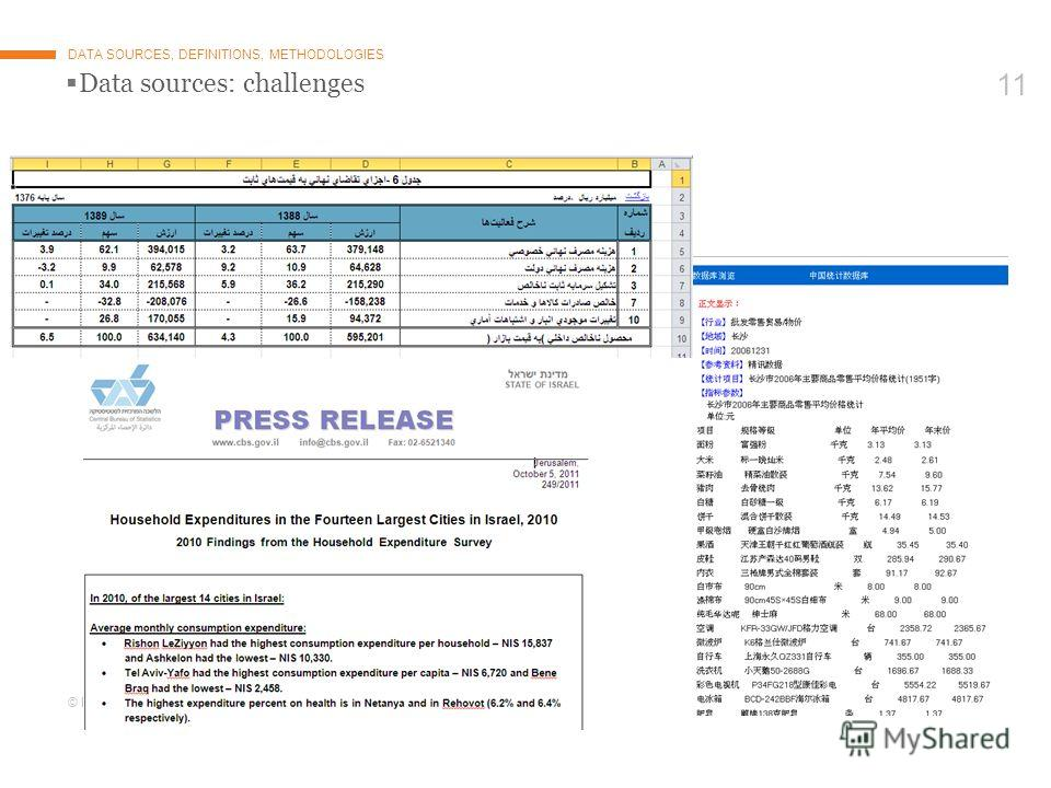 © Euromonitor International 11 Data sources: challenges DATA SOURCES, DEFINITIONS, METHODOLOGIES