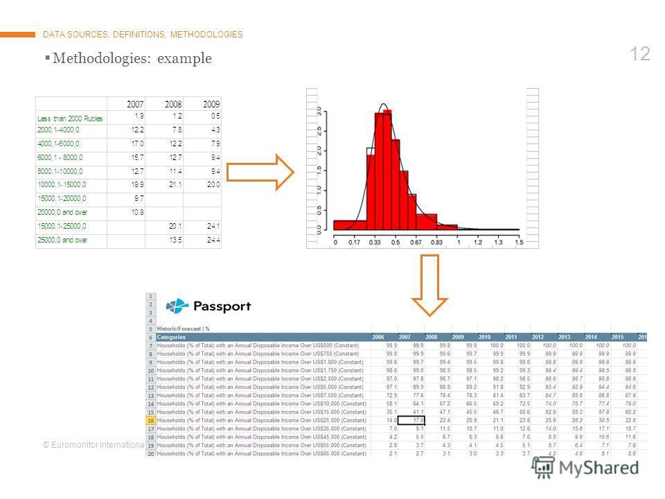 © Euromonitor International 12 Methodologies: example DATA SOURCES, DEFINITIONS, METHODOLOGIES