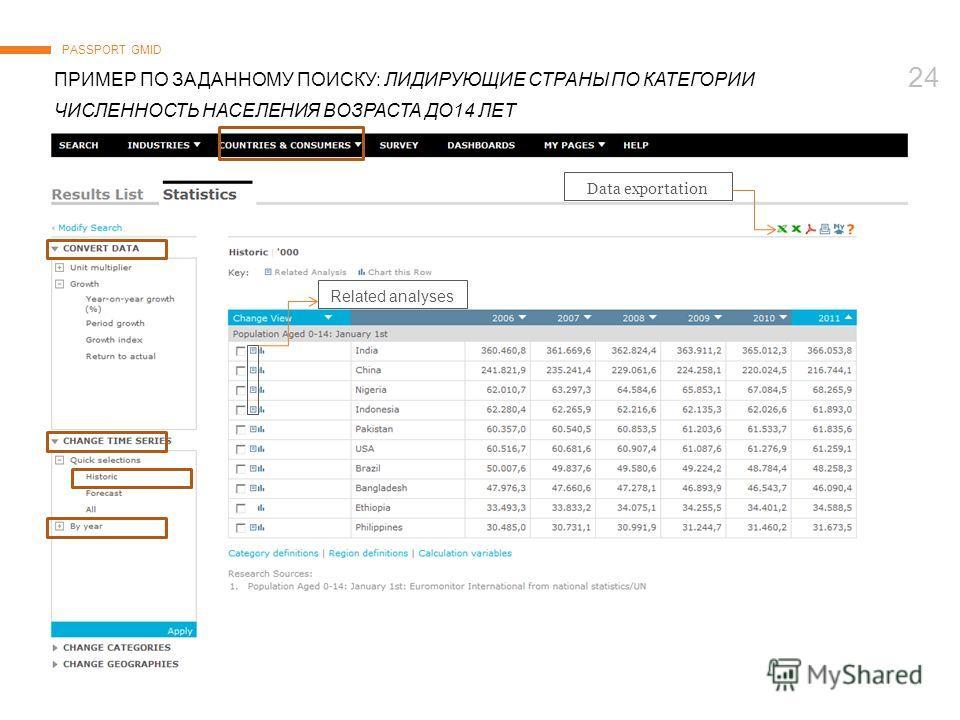 © Euromonitor International 24 ПРИМЕР ПО ЗАДАННОМУ ПОИСКУ: ЛИДИРУЮЩИЕ СТРАНЫ ПО КАТЕГОРИИ ЧИСЛЕННОСТЬ НАСЕЛЕНИЯ ВОЗРАСТА ДО14 ЛЕТ PASSPORT GMID Data exportation Related analyses