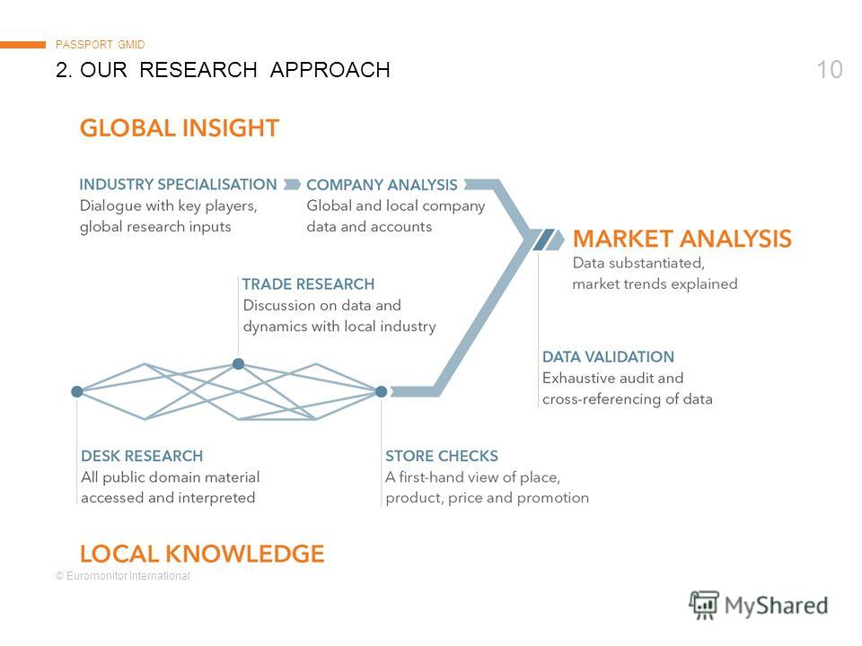 © Euromonitor International 10 2. OUR RESEARCH APPROACH PASSPORT GMID