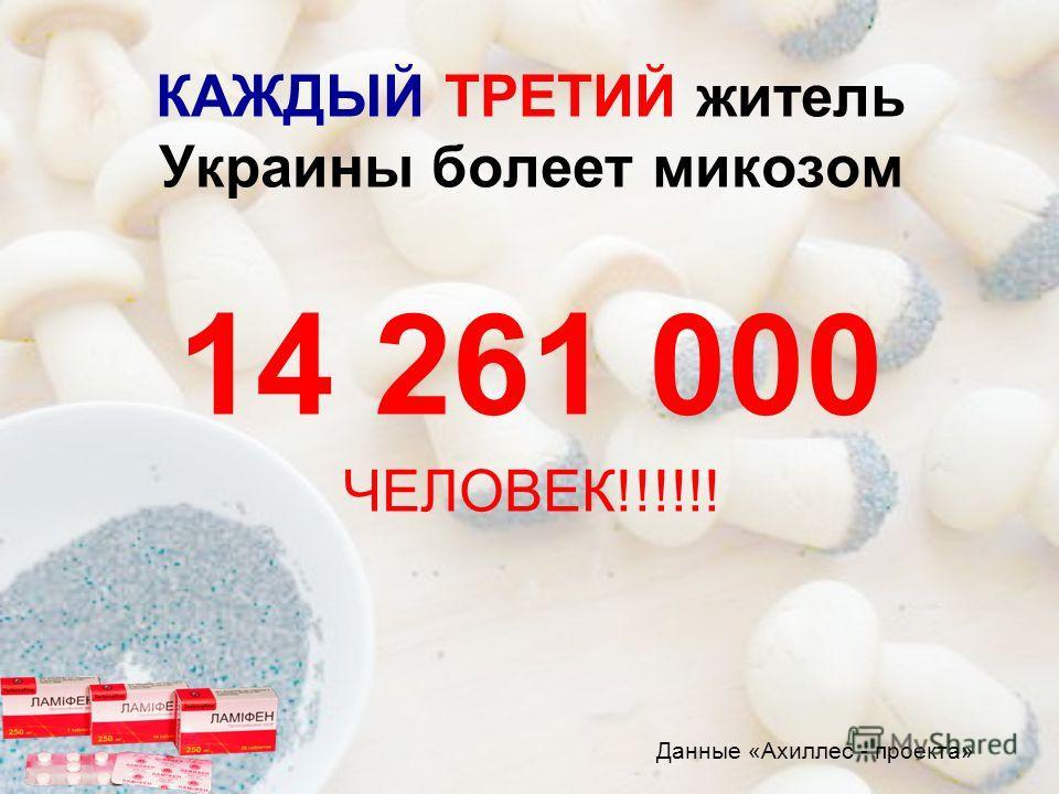 КАЖДЫЙ ТРЕТИЙ житель Украины болеет микозом 14 261 000 ЧЕЛОВЕК!!!!!! Данные «Ахиллес - проекта»