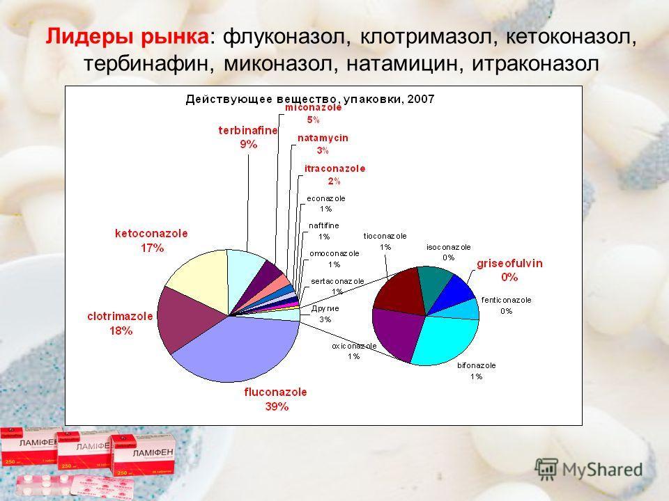 Лидеры рынка: флуконазол, клотримазол, кетоконазол, тербинафин, миконазол, натамицин, итраконазол
