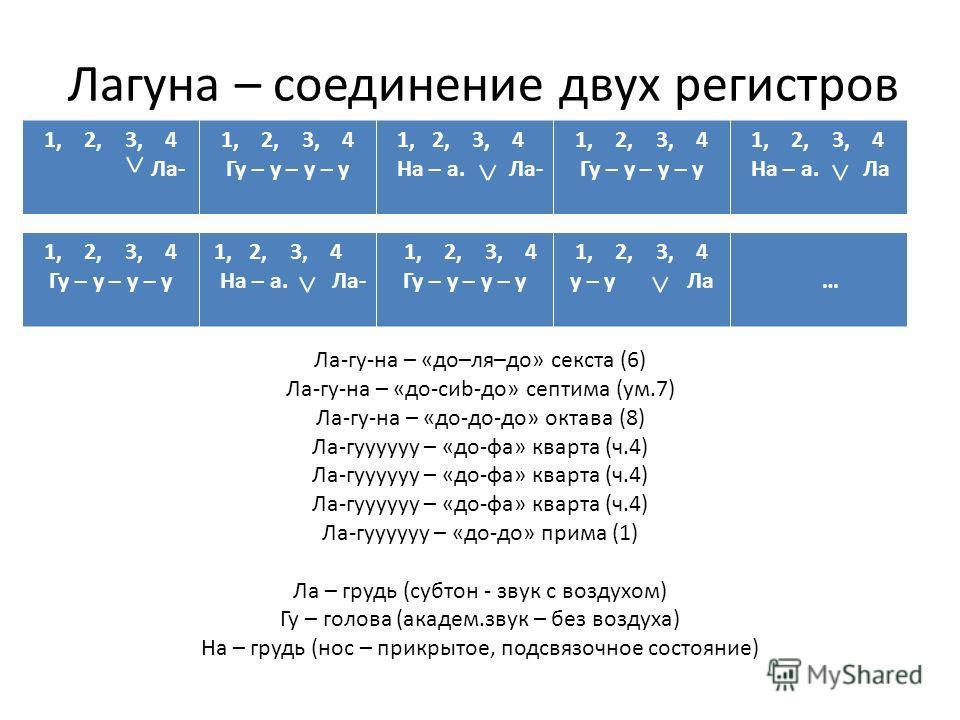 Лагуна – соединение двух регистров Ла-гу-на – «до–ля–до» секста (6) Ла-гу-на – «до-сиb-до» септима (ум.7) Ла-гу-на – «до-до-до» октава (8) Ла-гуууууу – «до-фа» кварта (ч.4) Ла-гуууууу – «до-до» прима (1) Ла – грудь (субтон - звук с воздухом) Гу – гол