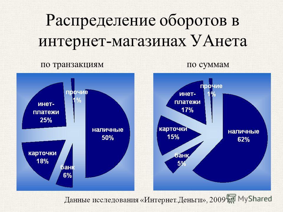 Распределение оборотов в интернет-магазинах УАнета Данные исследования «Интернет.Деньги», 2009 г. по транзакциямпо суммам