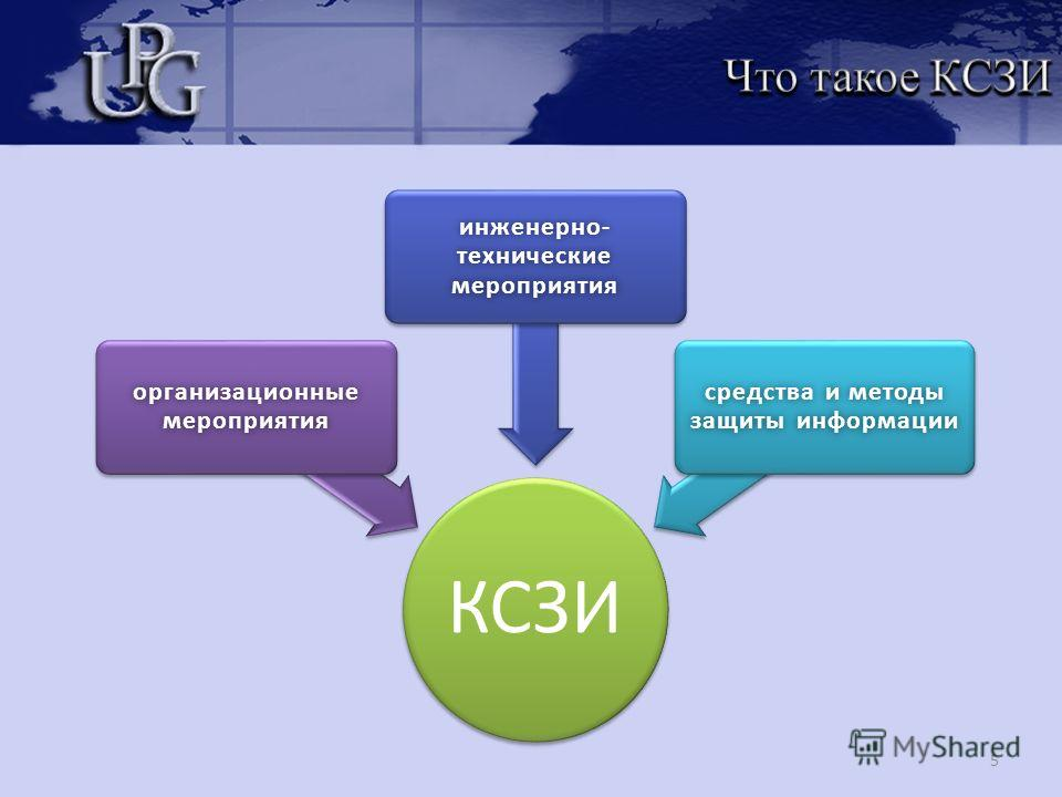 5 КСЗИ организационные мероприятия инженерно- технические мероприятия средства и методы защиты информации