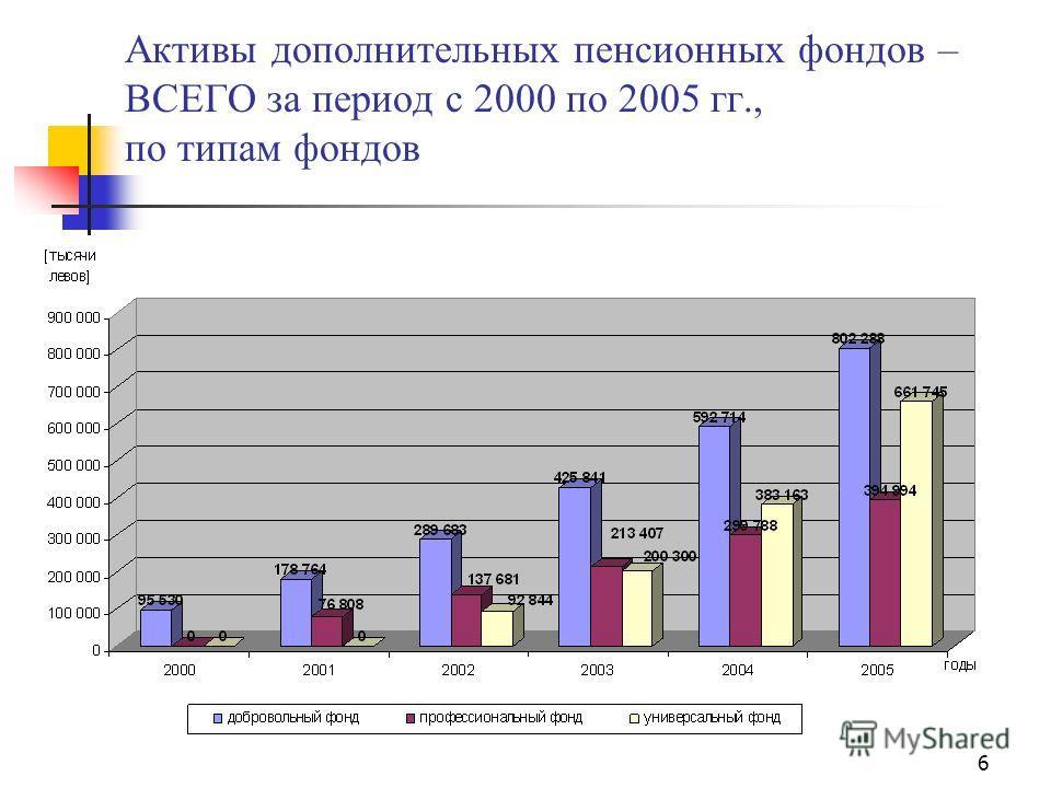 6 Активы дополнительных пенсионных фондов – ВСЕГО за период с 2000 по 2005 гг., по типам фондов