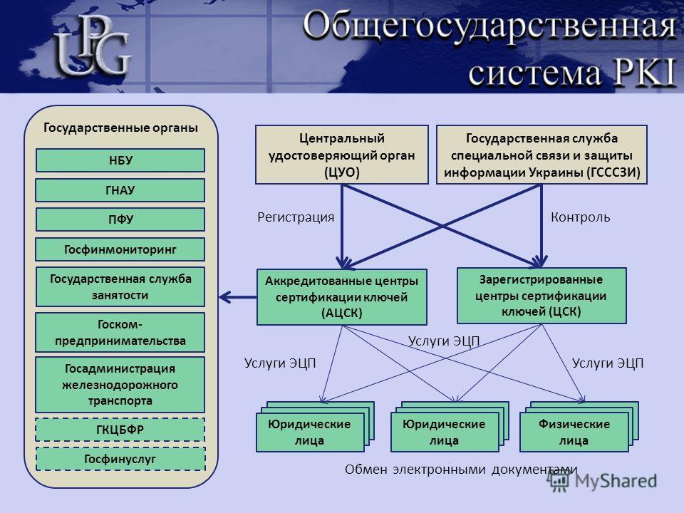 Государственные органы Центральный удостоверяющий орган (ЦУО) Аккредитованные центры сертификации ключей (АЦСК) Государственная служба специальной связи и защиты информации Украины (ГСССЗИ) Зарегистрированные центры сертификации ключей (ЦСК) НБУ ГНАУ