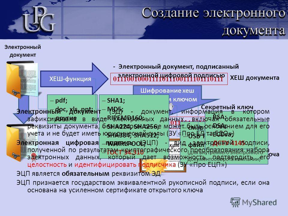 Шифрование хеш секретным ключом ХЕШ документа 1001011010010001011101001011101 ХЕШ-функция Секретный ключ 01110010001111011100111101110111 ЭЦП - Электронный документ, подписанный электронной цифровой подписью Сертификат открытого ключа + Электронный д