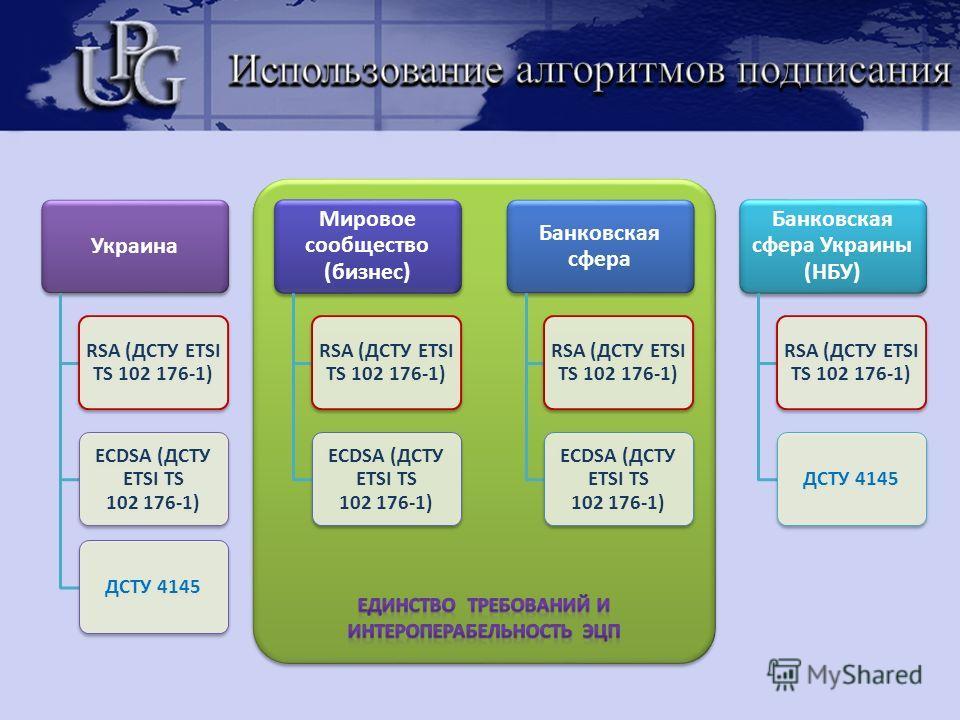 Украина RSA (ДСТУ ЕTSI TS 102 176-1) ECDSA (ДСТУ ЕTSI TS 102 176-1) ДСТУ 4145 Мировое сообщество (бизнес) RSA (ДСТУ ЕTSI TS 102 176-1) ECDSA (ДСТУ ЕTSI TS 102 176-1) Банковская сфера RSA (ДСТУ ЕTSI TS 102 176-1) ECDSA (ДСТУ ЕTSI TS 102 176-1) Банковс