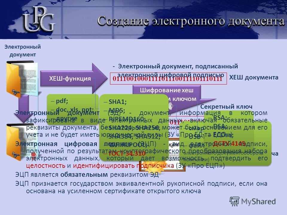 Шифрование хеш секретным ключом Шифрование хеш секретным ключом ХЕШ документа 1001011010010001011101001011101 ХЕШ-функция Секретный ключ 01110010001111011100111101110111 ЭЦП - Электронный документ, подписанный электронной цифровой подписью Сертификат