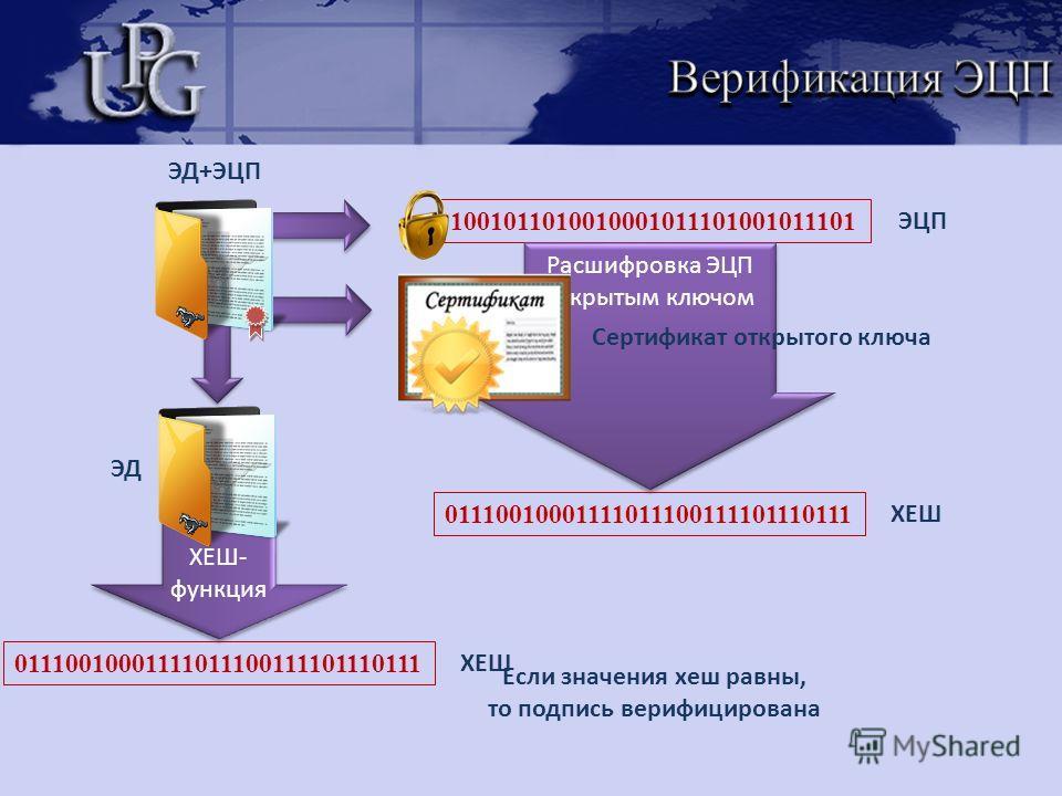 1001011010010001011101001011101 ХЕШ- функция Расшифровка ЭЦП открытым ключом ЭЦП Сертификат открытого ключа ЭД+ЭЦП 01110010001111011100111101110111 ХЕШ 01110010001111011100111101110111 ХЕШ ЭД Если значения хеш равны, то подпись верифицирована