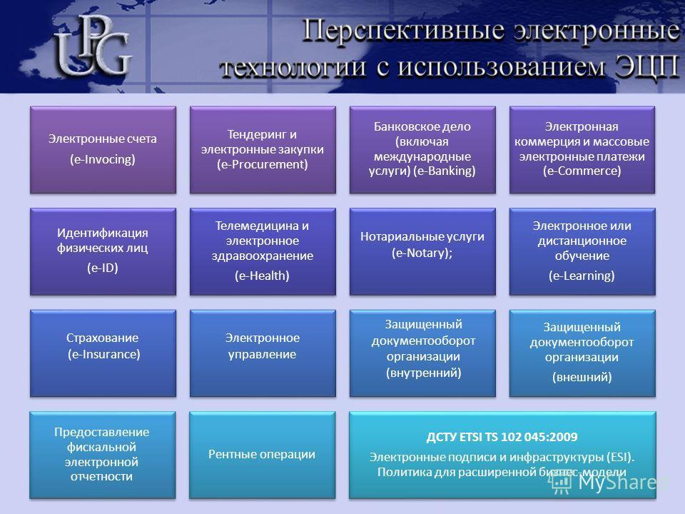 Электронные счета (e-Invocing) Тендеринг и электронные закупки (e-Procurement) Банковское дело (включая международные услуги) (e-Banking) Электронная коммерция и массовые электронные платежи (e-Commerce) Идентификация физических лиц (e-ID) Телемедици