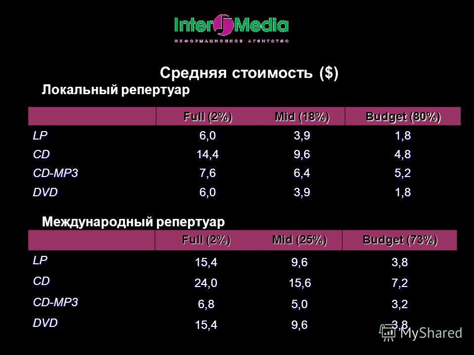 Средняя стоимость ($) Локальный репертуар Full (2%) Mid (18%) Budget (80%) LP6,03,91,8 CD14,49,64,8 CD-MP37,66,45,2 DVD6,03,91,8 Международный репертуар Full (2%) Mid (25%) Budget (73%) LP15,49,63,8 CD24,015,67,2 CD-MP36,85,03,2 DVD15,49,63,8