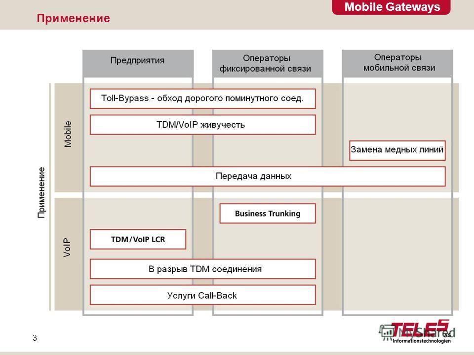 Mobile Gateways 3 Применение