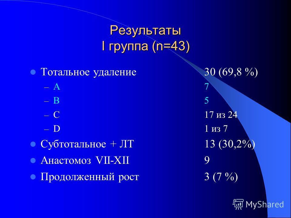 Результаты I группа (n=43) Тотальное удаление30 (69,8 %) – А7 – В5 – С17 из 24 – D1 из 7 Субтотальное + ЛТ13 (30,2%) Анастомоз VII-XII 9 Продолженный рост3 (7 %)