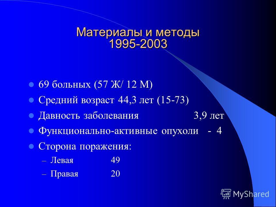 Материалы и методы 1995-2003 Материалы и методы 1995-2003 69 больных (57 Ж/ 12 М) Средний возраст 44,3 лет (15-73) Давность заболевания3,9 лет Функционально-активные опухоли - 4 Сторона поражения: – Левая49 – Правая20