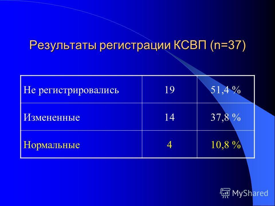 Результаты регистрации КСВП (n=37) Не регистрировались1951,4 % Измененные1437,8 % Нормальные410,8 %