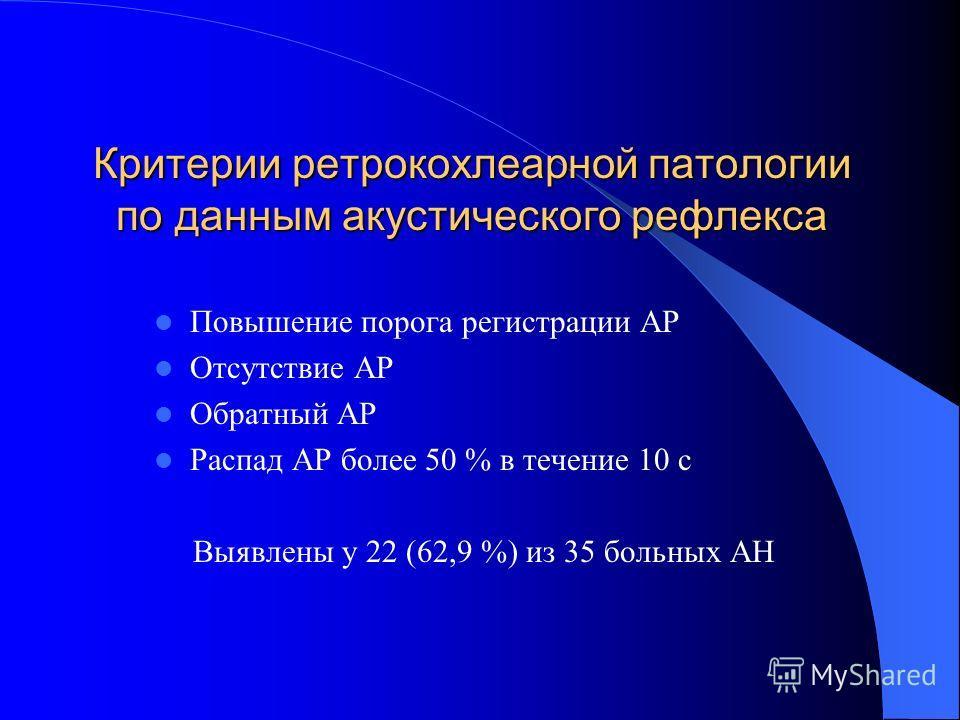 Критерии ретрокохлеарной патологии по данным акустического рефлекса Повышение порога регистрации АР Отсутствие АР Обратный АР Распад АР более 50 % в течение 10 с Выявлены у 22 (62,9 %) из 35 больных АН