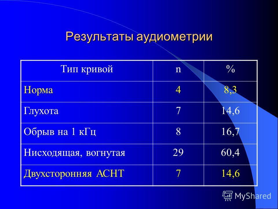 Результаты аудиометрии Тип кривойn% Норма48,3 Глухота714,6 Обрыв на 1 кГц816,7 Нисходящая, вогнутая2960,4 Двухсторонняя АСНТ714,6