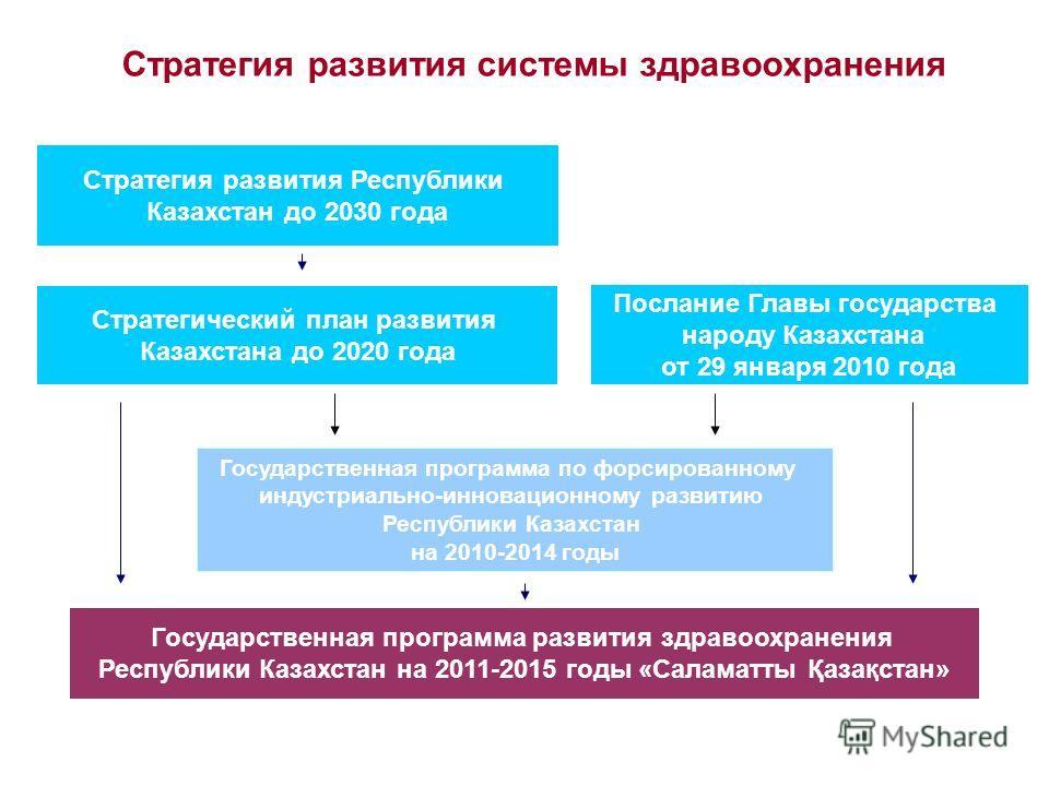 Стратегия развития системы здравоохранения Стратегия развития Республики Казахстан до 2030 года Послание Главы государства народу Казахстана от 29 января 2010 года Стратегический план развития Казахстана до 2020 года Государственная программа по форс