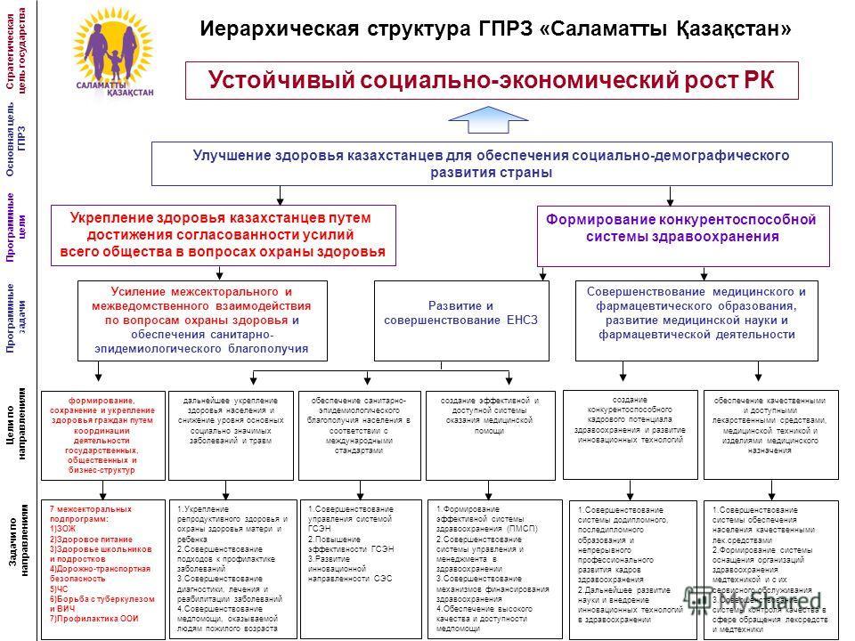 Улучшение здоровья казахстанцев для обеспечения социально-демографического развития страны Устойчивый социально-экономический рост РК Стратегическая цель государства Основная цель ГПРЗ Программные цели Укрепление здоровья казахстанцев путем достижени